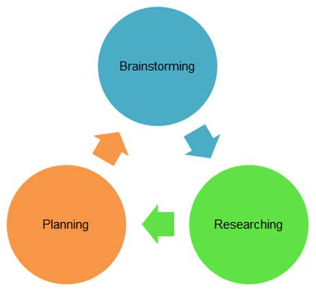 Abstract of research proposal vs thesis